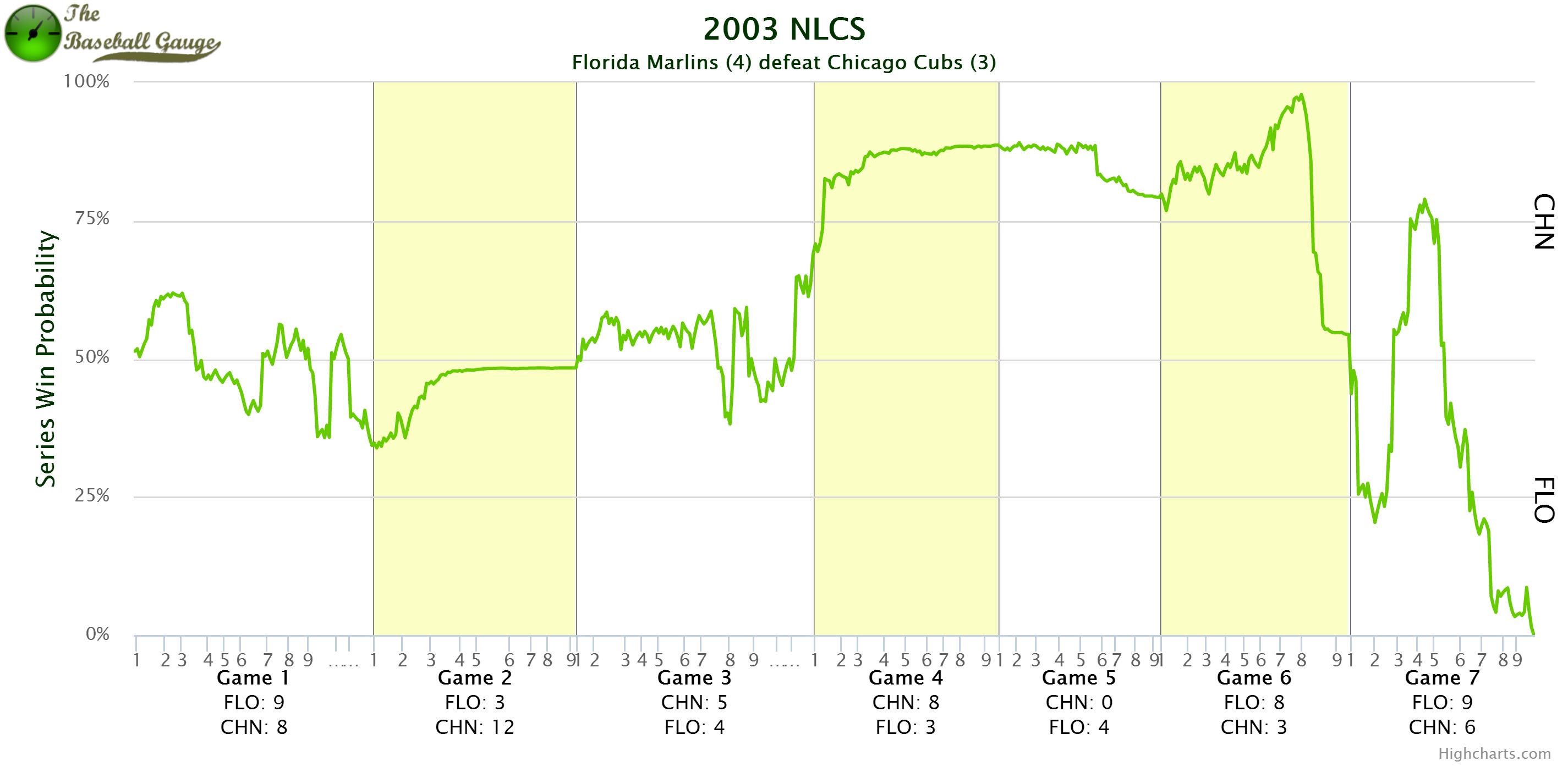 2003NLCS