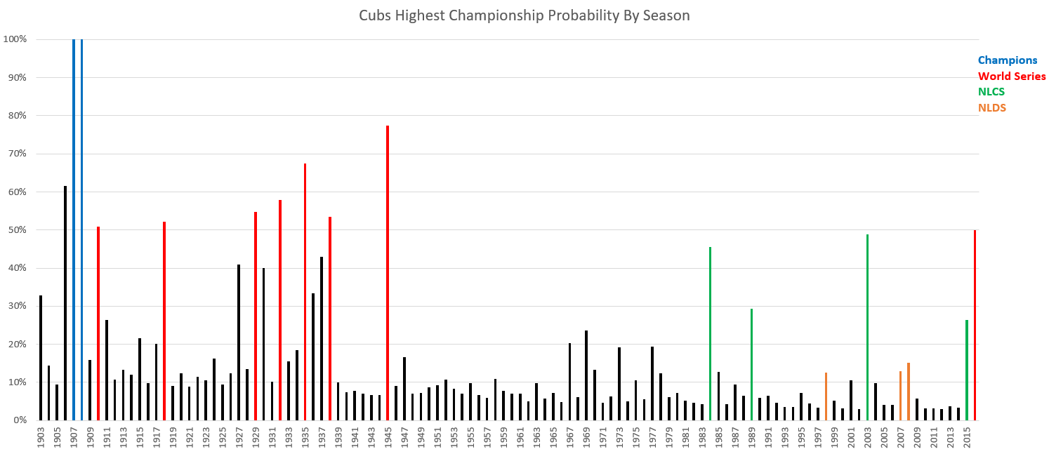 Cubs Highest Championship Probability by Sesaon