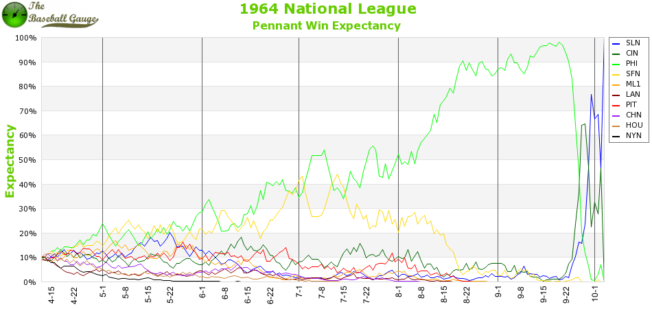 1964 National League