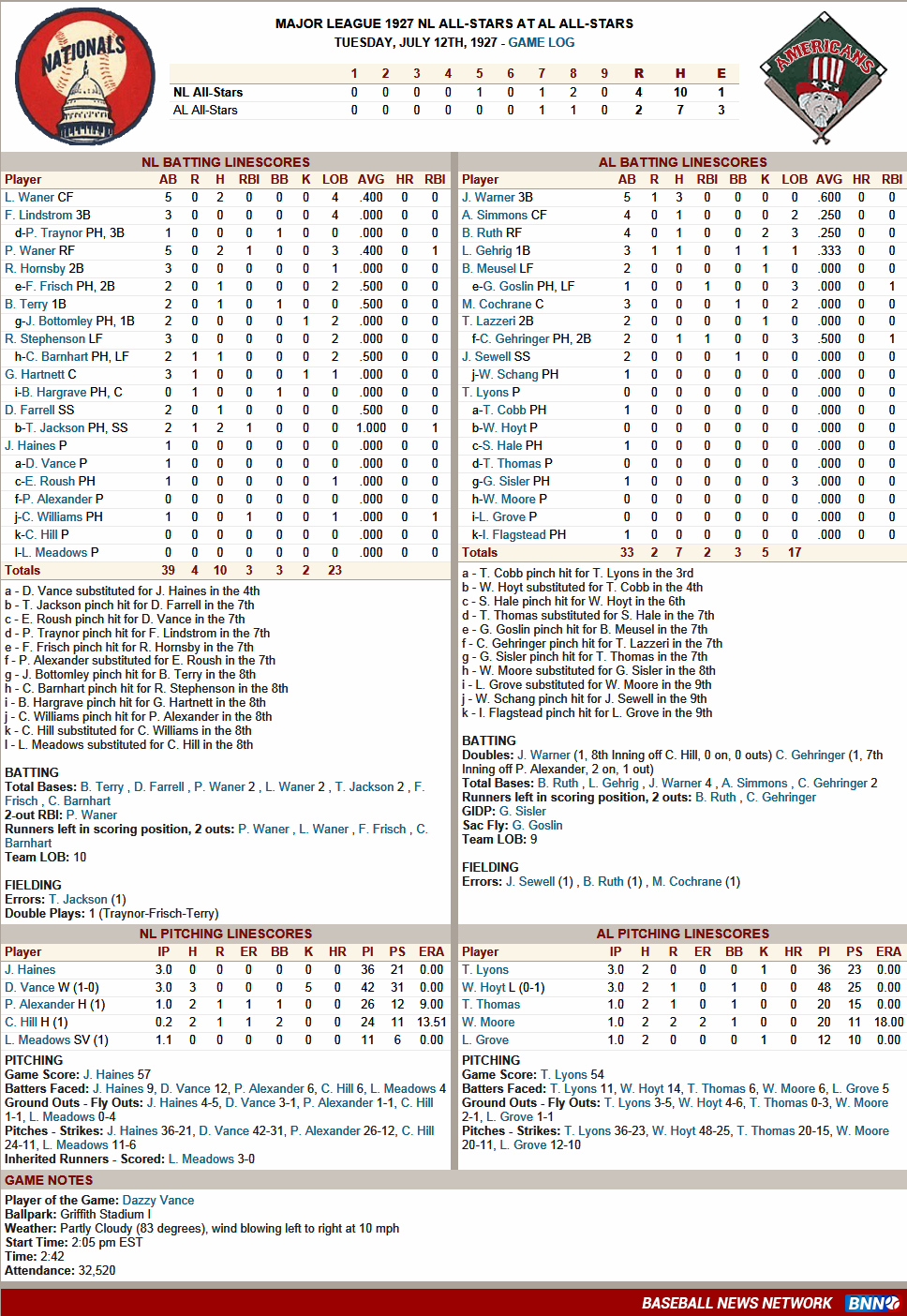 Boxscore for All Star Celebrity game? | Yahoo Answers