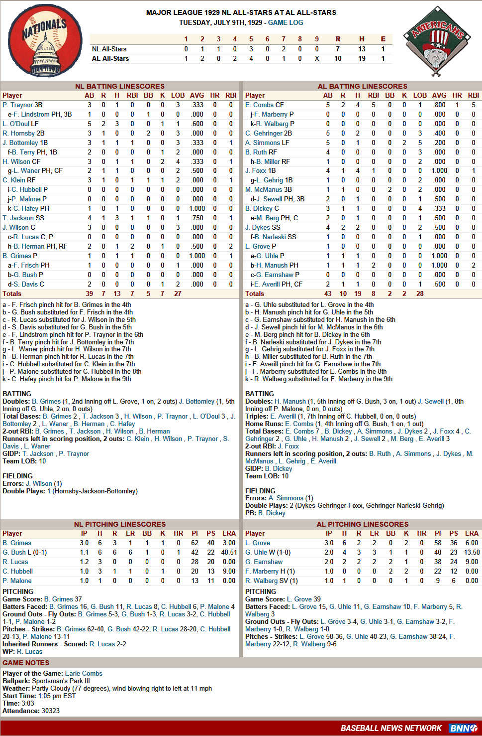 2016 All-Star Game Box Score, July 12 | Baseball-Reference.com