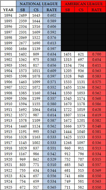 Estimated Stolen Base Rates (1894-1925)