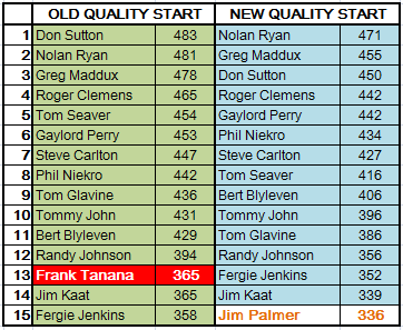 Old vs. New Quality Starts - Top 15