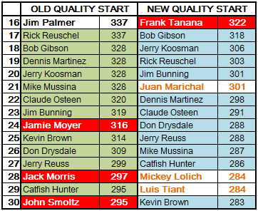 Old vs. New Quality Starts - 16 through 30