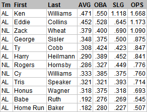 RASG Batting Leaders